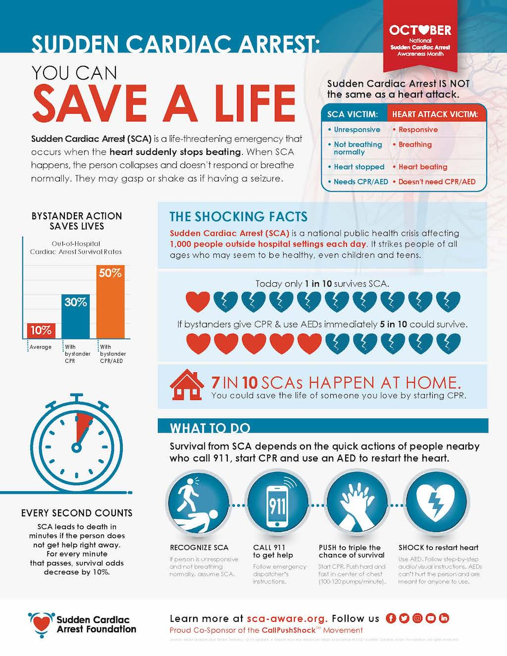 SCA infographic for Sudden Cardiac Arrest Awareness Month