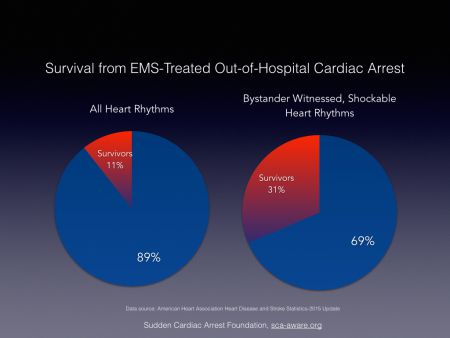 Survival from EMS-treated sudden cardiac arrest