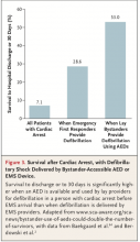 Bystander use of AEDs