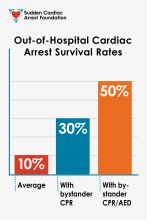 Bystander use of AEDs increases survival rates