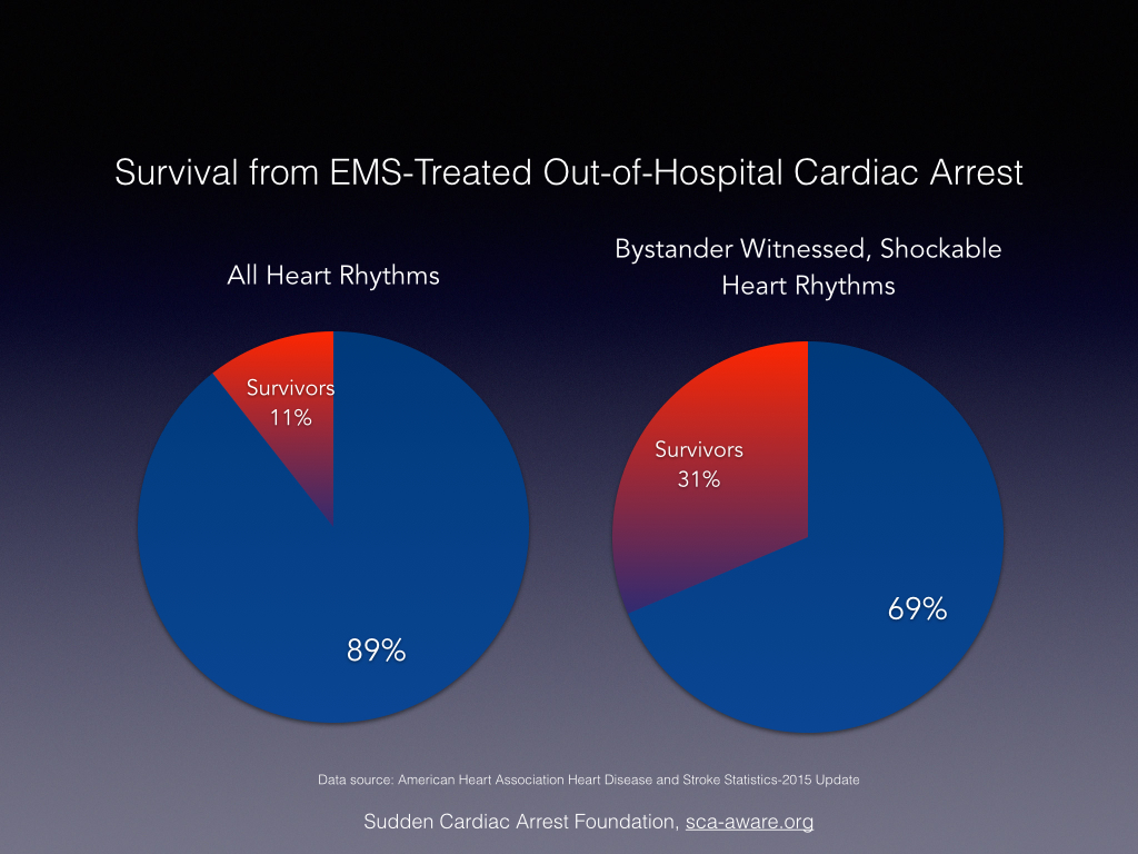 aha releases 2015 heart and stroke statistics | sudden cardiac