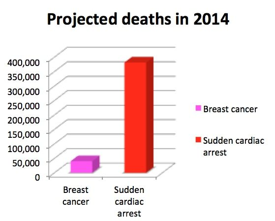 Breast cancer and sudden cardiac arrest