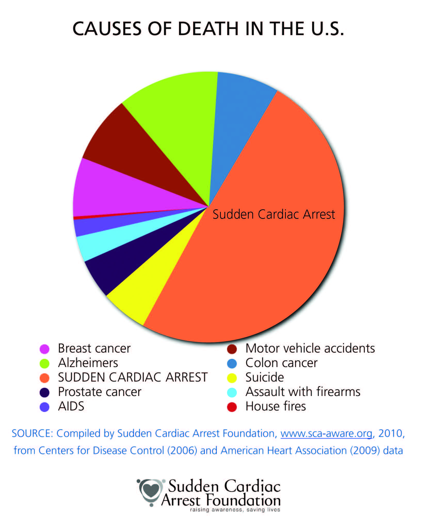 Cause of death causes of death in the u s